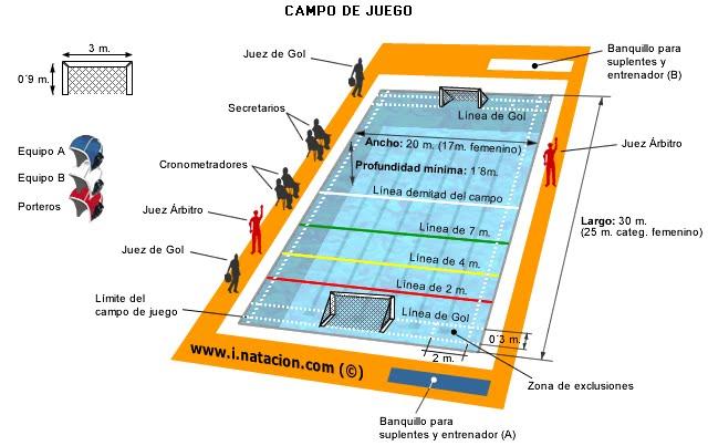 Reglas b sicas del waterpolo waterpolo madrid for Cuanto sale hacer una pileta de natacion